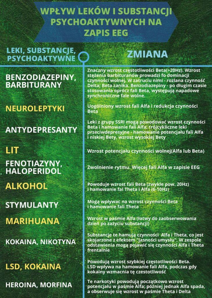 infografika biofeedback wpływ używek na eeg